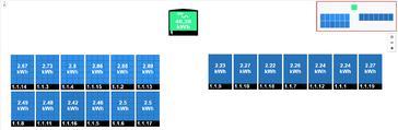19 panelen AXITEC 275 WP met Solar Edge te Meeuwen